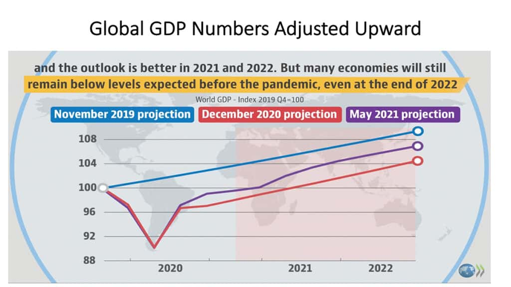 Optimistic Future For Global Markets If Pandemic Subsides 1